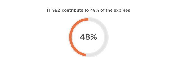 IT SEZ contribute to 48% of the expiries in Hyderabad 2017
