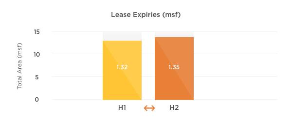Lease Expiries - Hyderabad H1 & H2 2017