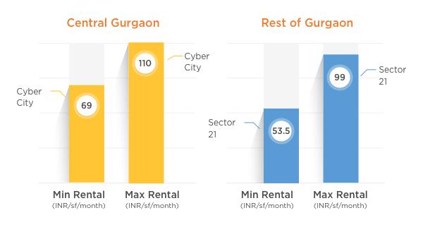 Gurgaon2