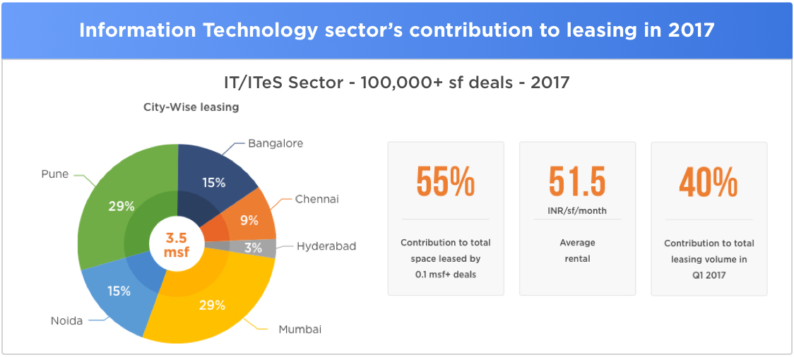Propstack Insights: India CRE Review - Propstack Insights