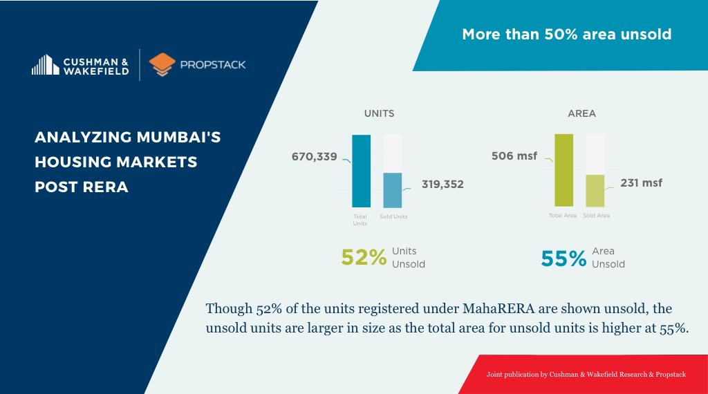 MahaRera Infographic