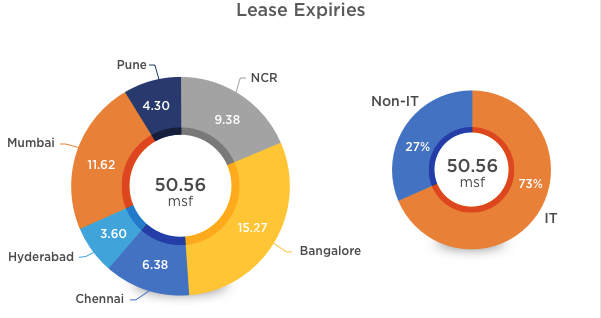 Office Lease Expiries in 2019
