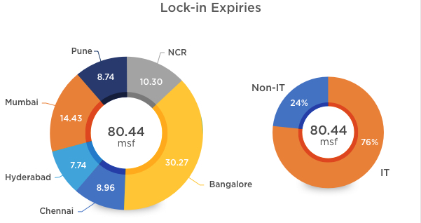 Office Lock In Expiries in 2019