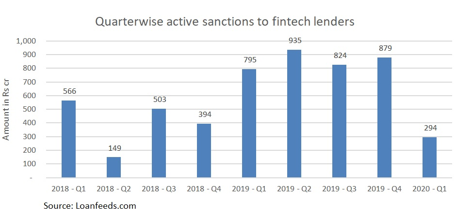 Quarter wise charge filings of Fintech lenders